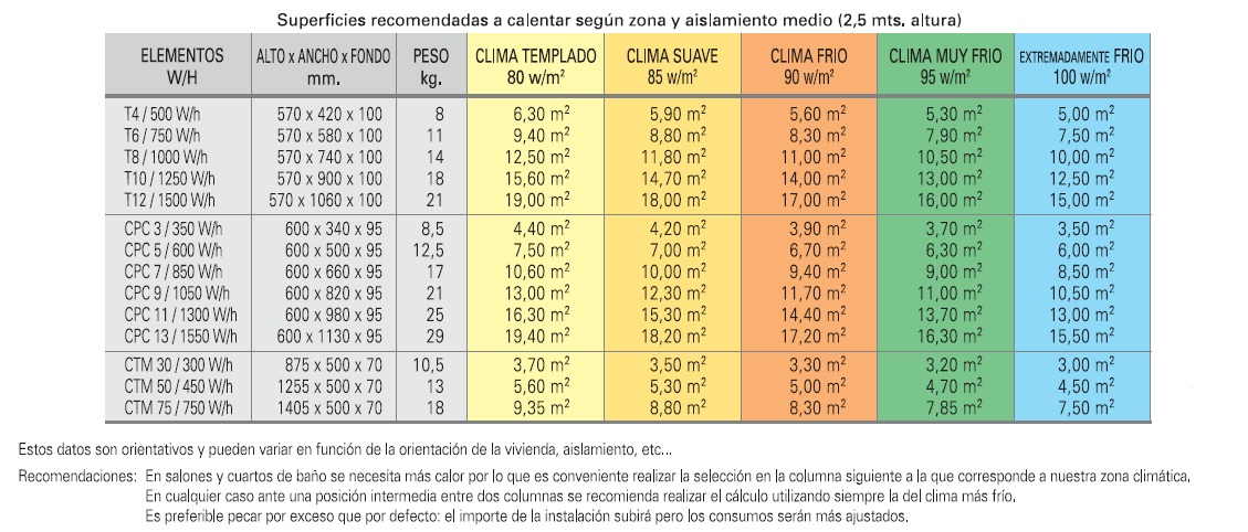 Ecotermi Tabla Calculo Vagon Proyectos