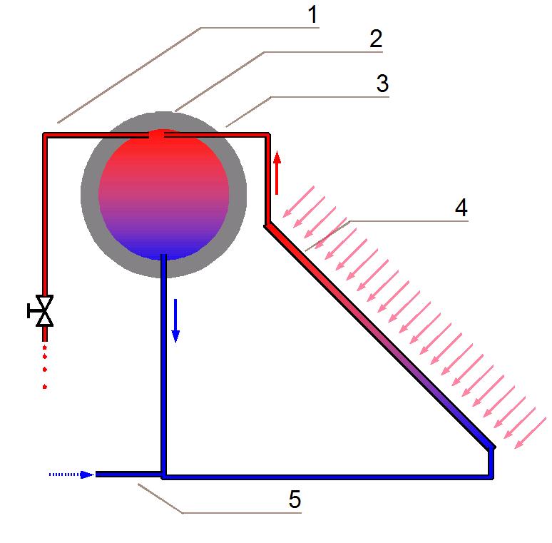 sistema-termosifon-calentar-agua