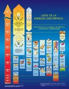 uso-geotermia-utilidades